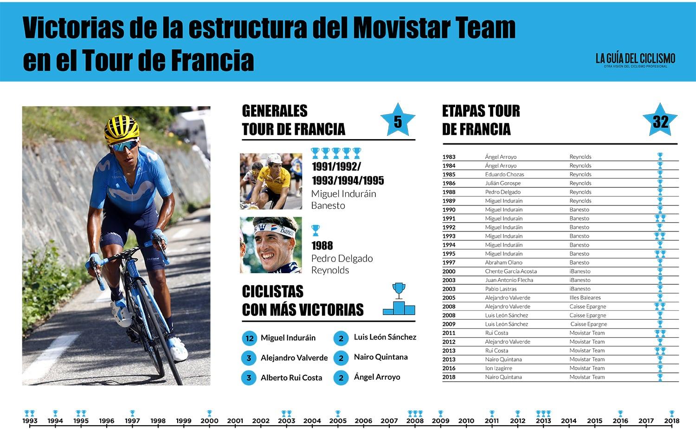 Infografía con las 32 victorias conseguidas por el Movistar Team en el Tour de Francia.