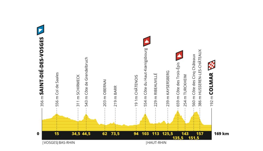 perfil etapa 5 tour de francia 2019 saintdi233desvosges