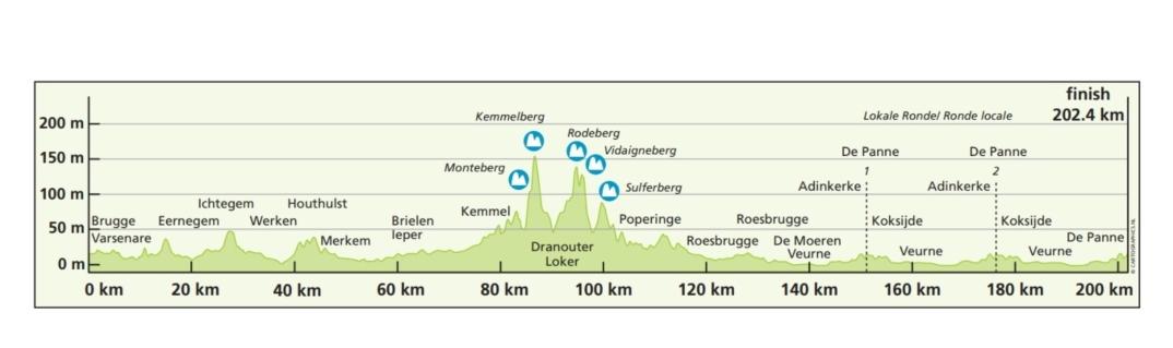 Brujas – La Panne. 202,4 kms