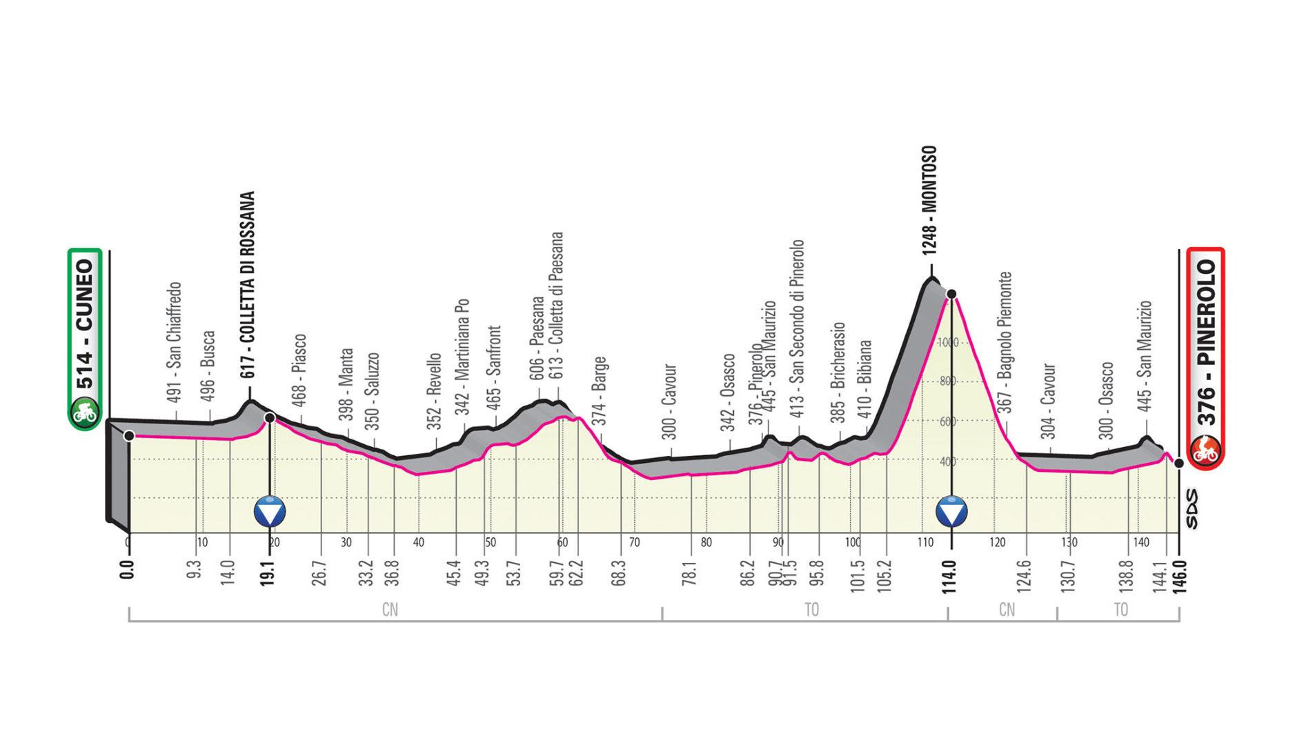 Perfil de la etapa 12 del Giro de Italia 2019 entre Cuneo y Pinerolo.