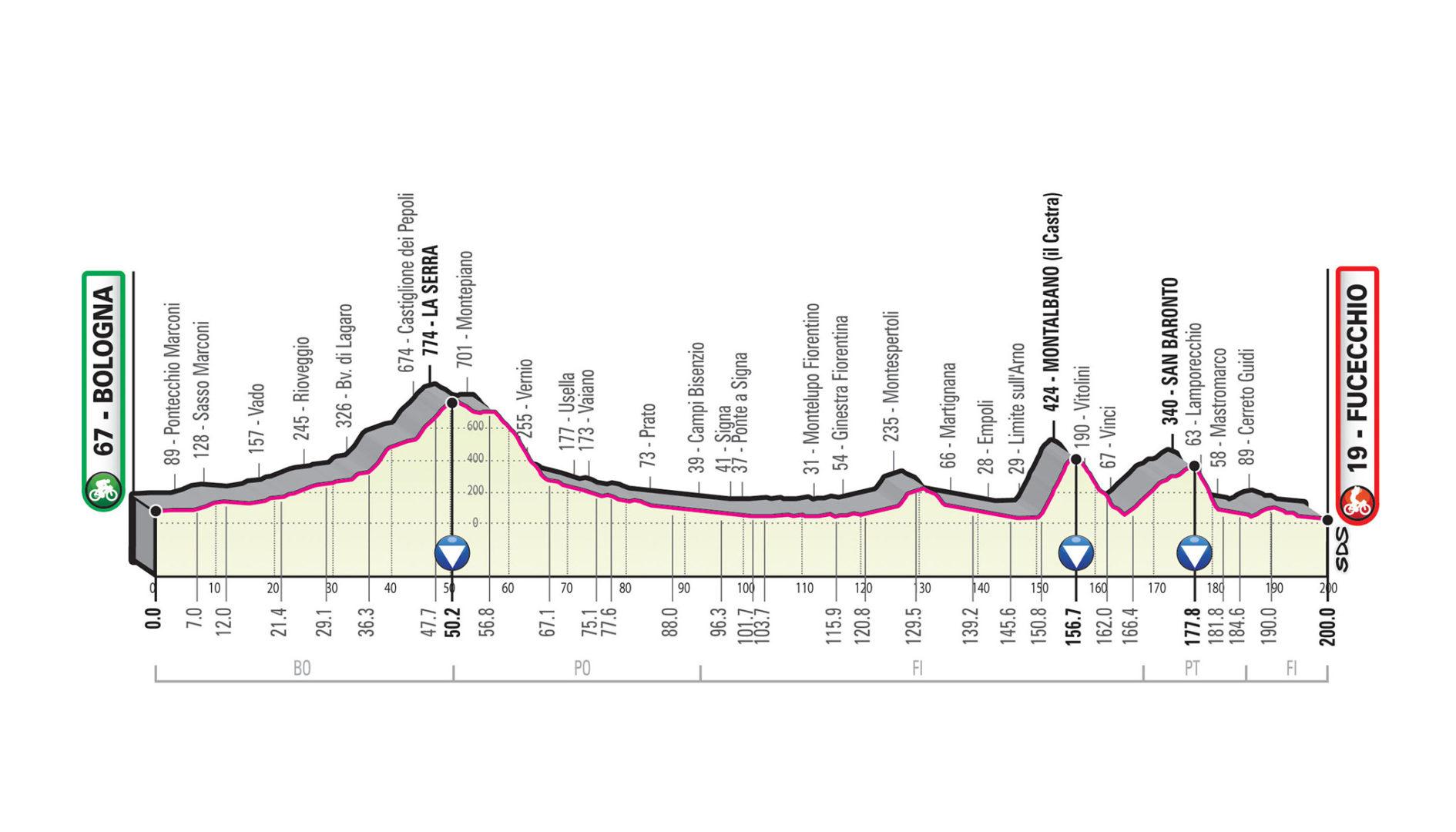 Bolonia – Fucecchio. 200 kms.