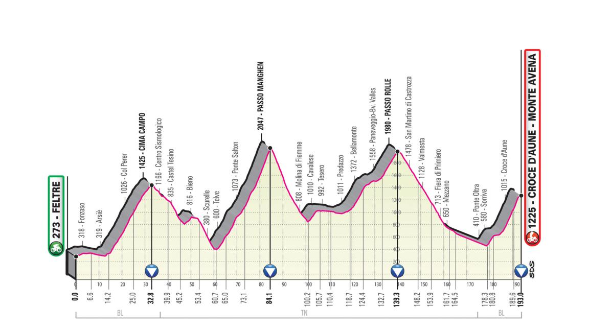 Feltre – Monte Avena. 193 kms.