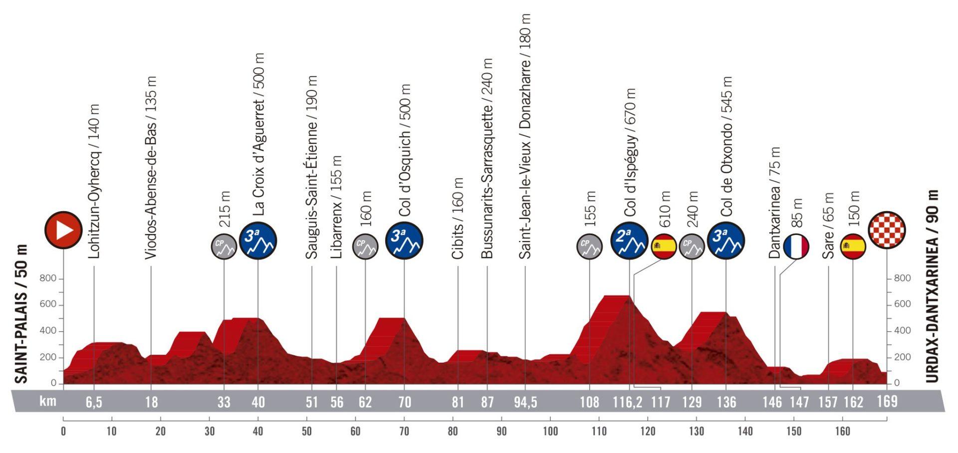 Saint Palais - Urdax Dantxarinea. La Vuelta 2019