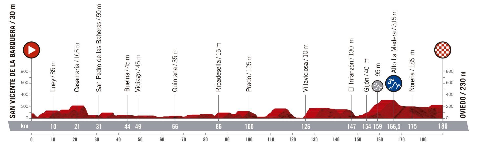 SanVicente de laBarquera - Oviedo. La Vuelta 2019