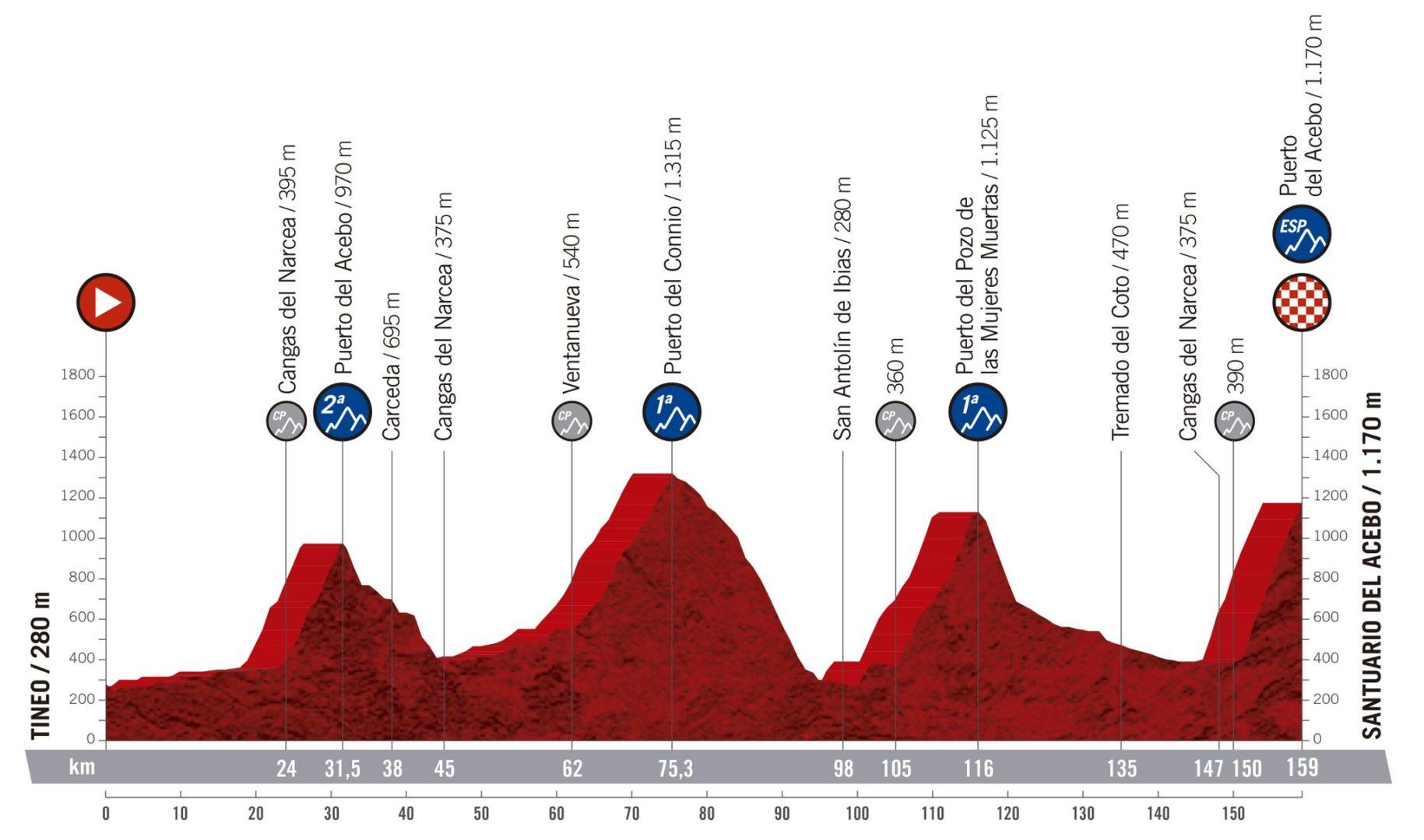 Tina - Santuario del Acebo.La Vuelta 2019.