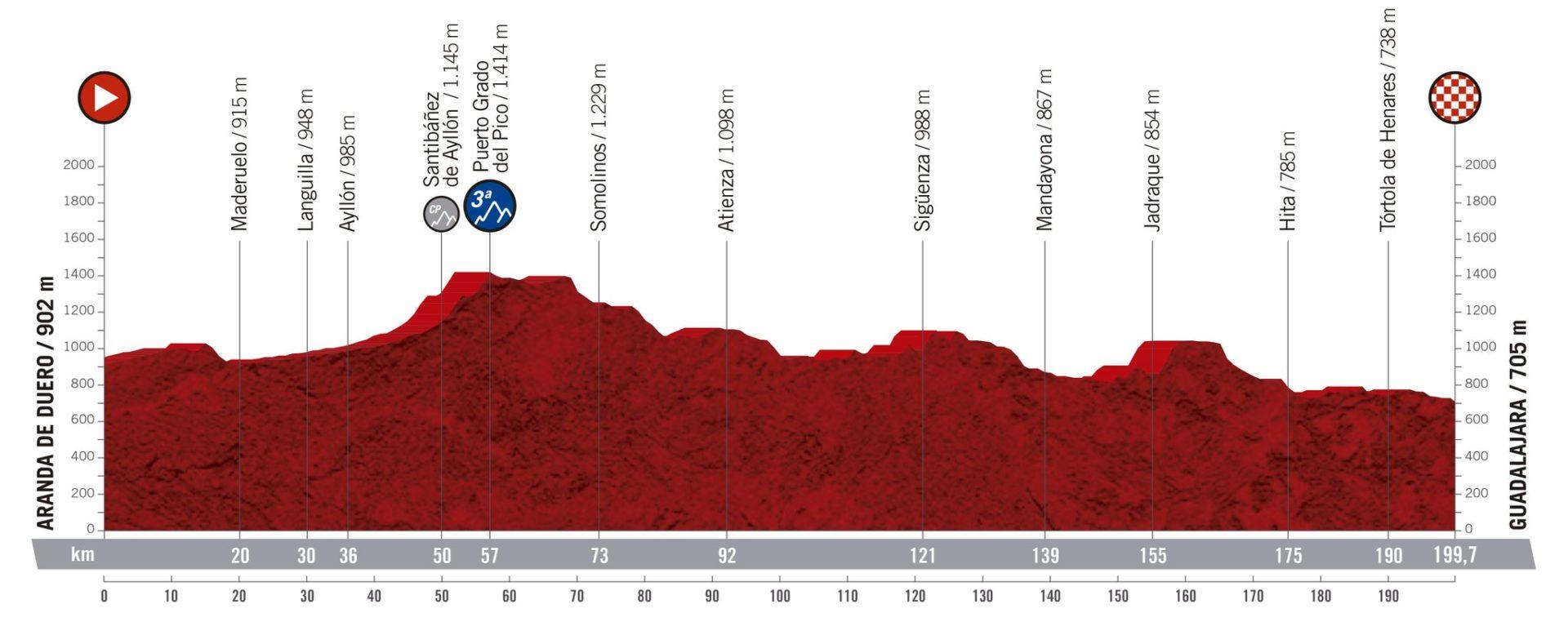 Aranda de Duero - Guadalajara. La Vuelta 2019.