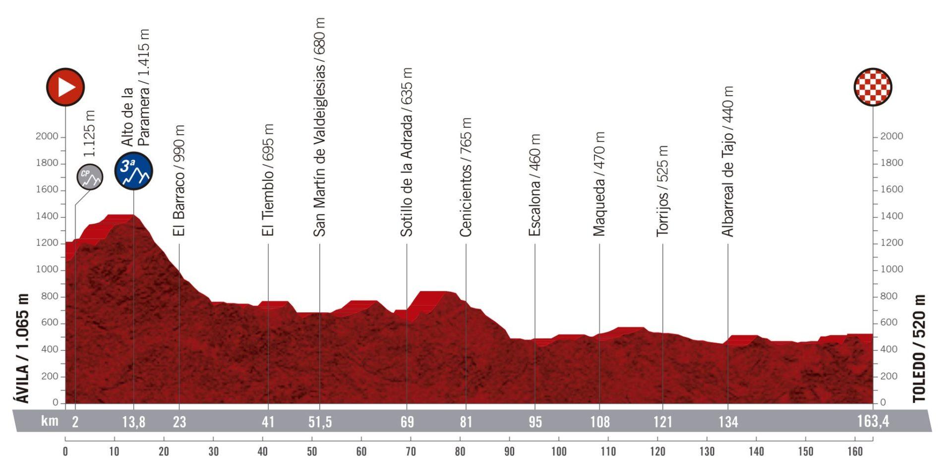 Ávila - Toledo. La Vuelta 2019.
