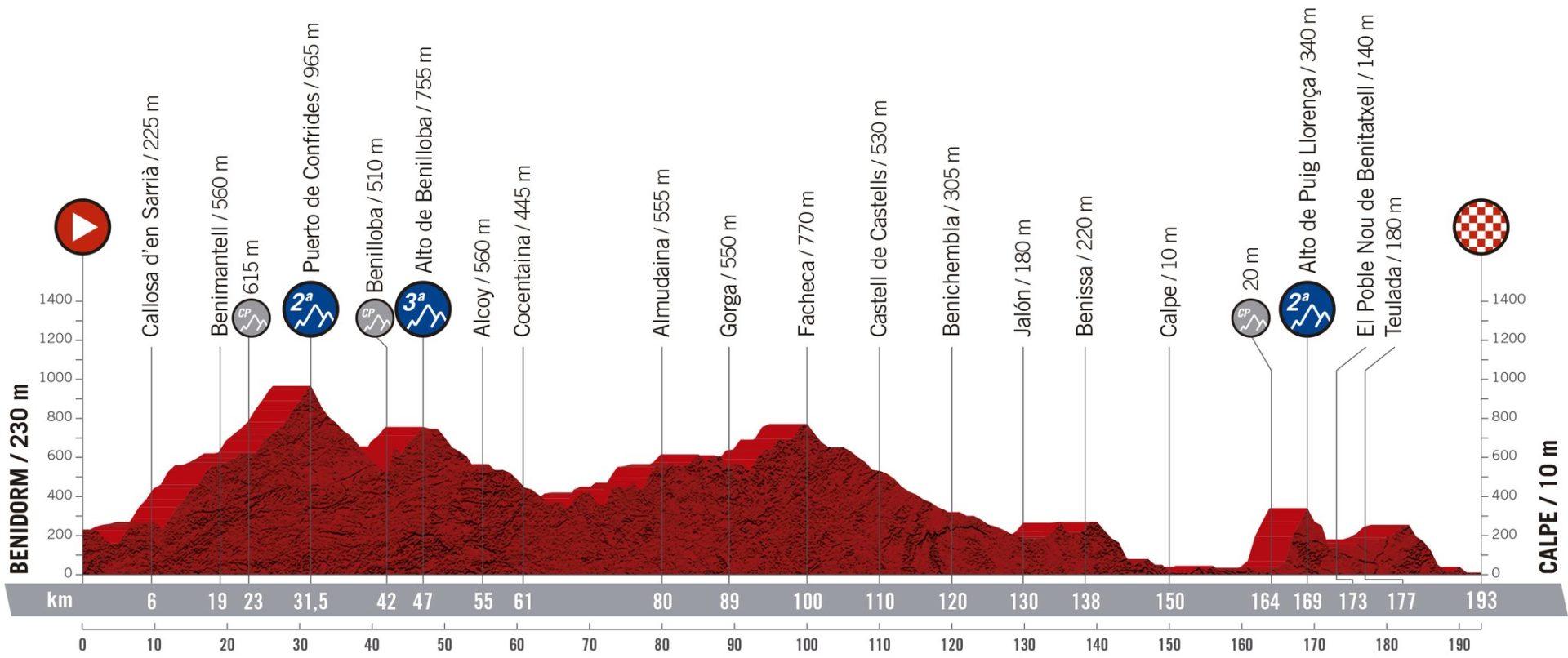Benidorm y Calpe. La Vuelta 2019