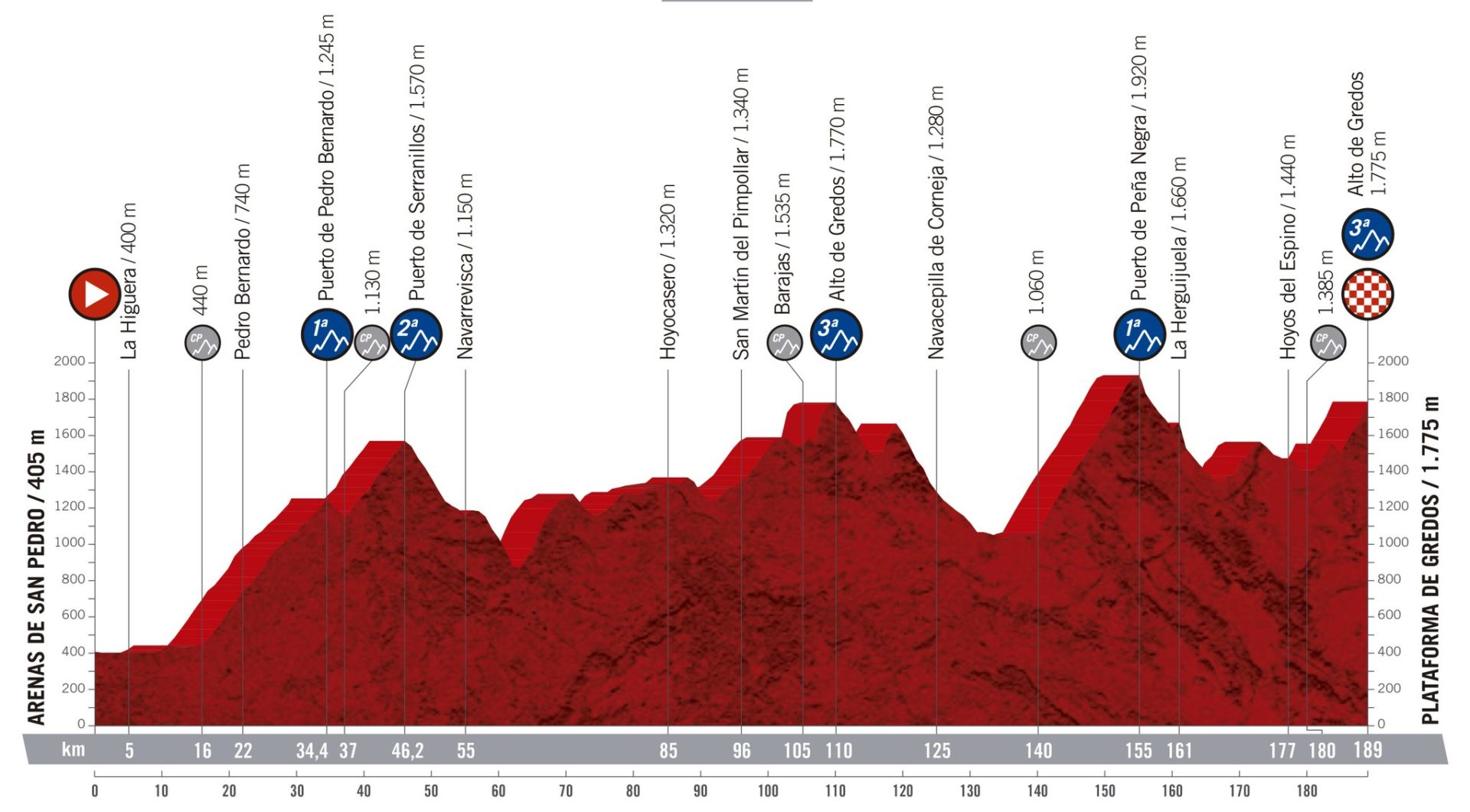 Arenas de San Pedro - Plataforma de Gredos. La Vuelta 2019
