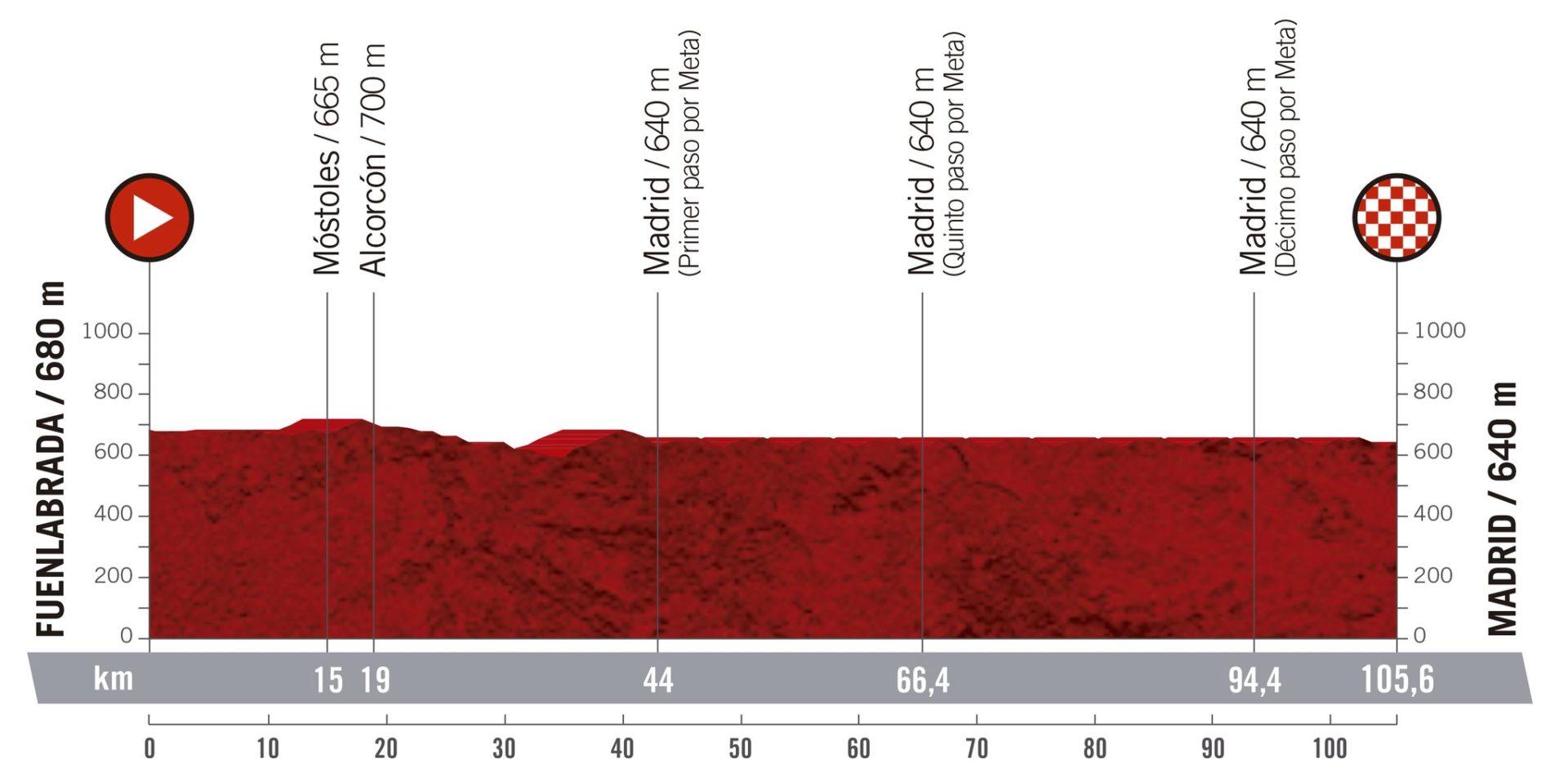 Fuenlabrada - Madrid. La Vuelta 2019