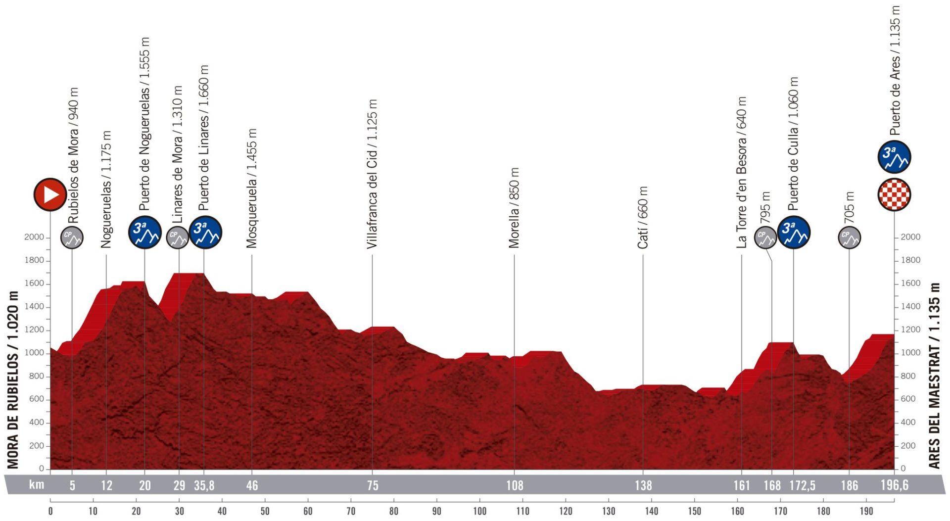 Mora de Rubielos - Ares de Maestrat. La Vuelta 2019
