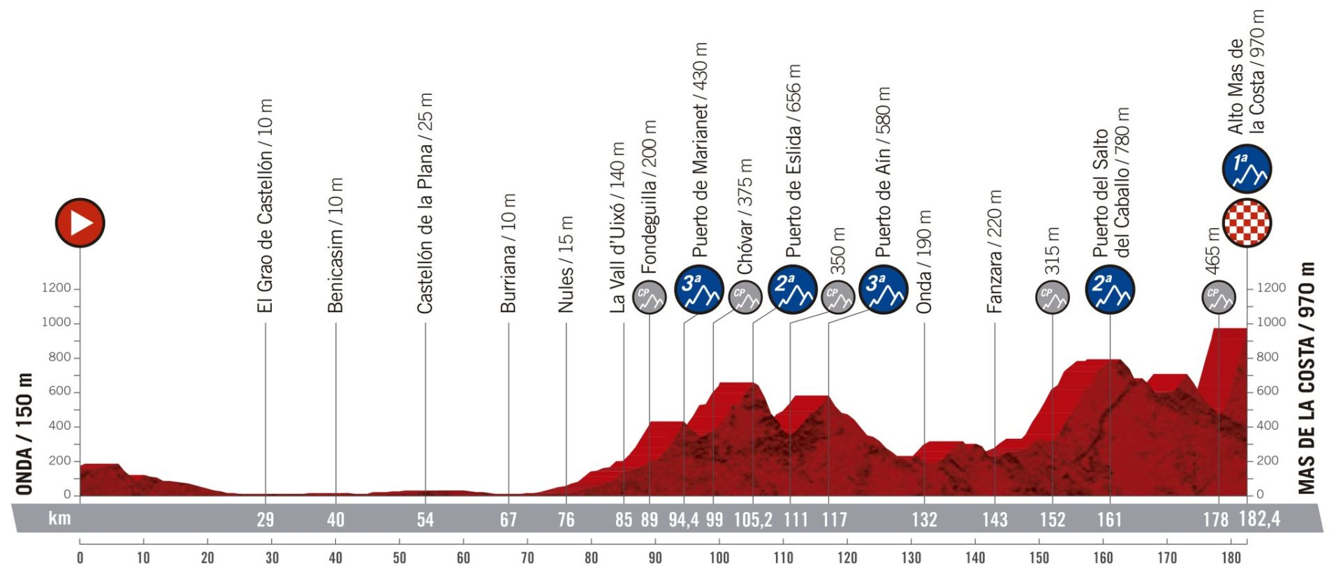 Onda- Mas de la Costa. La Vuelta 2019.