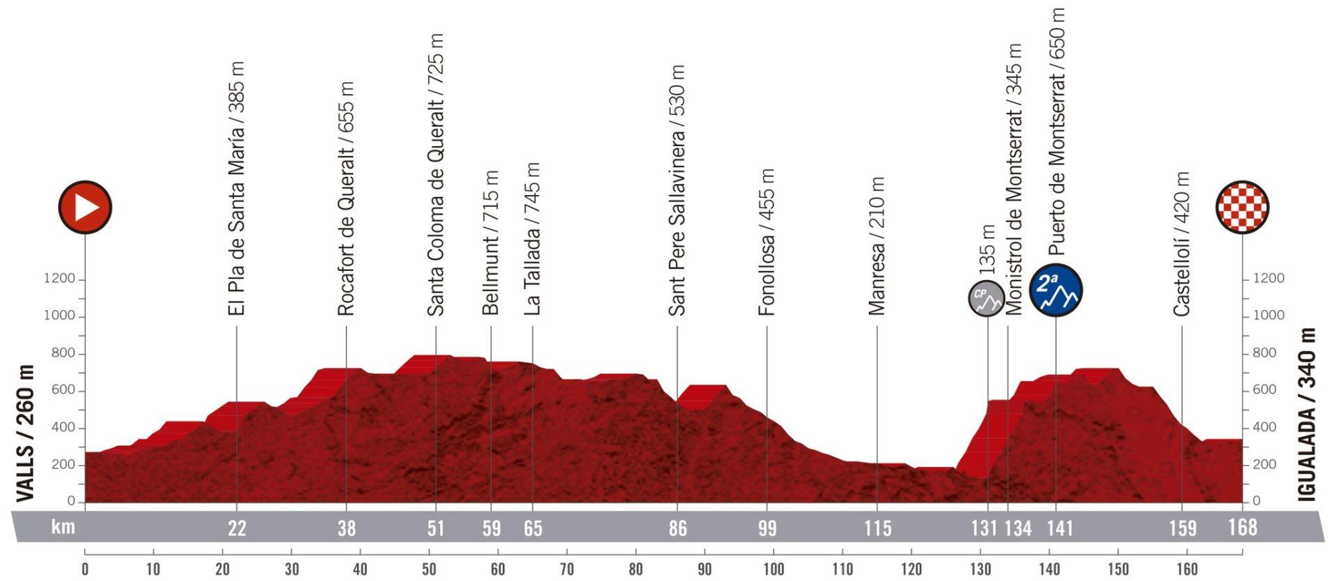 Valls - Igualada. La Vuelta 2019.