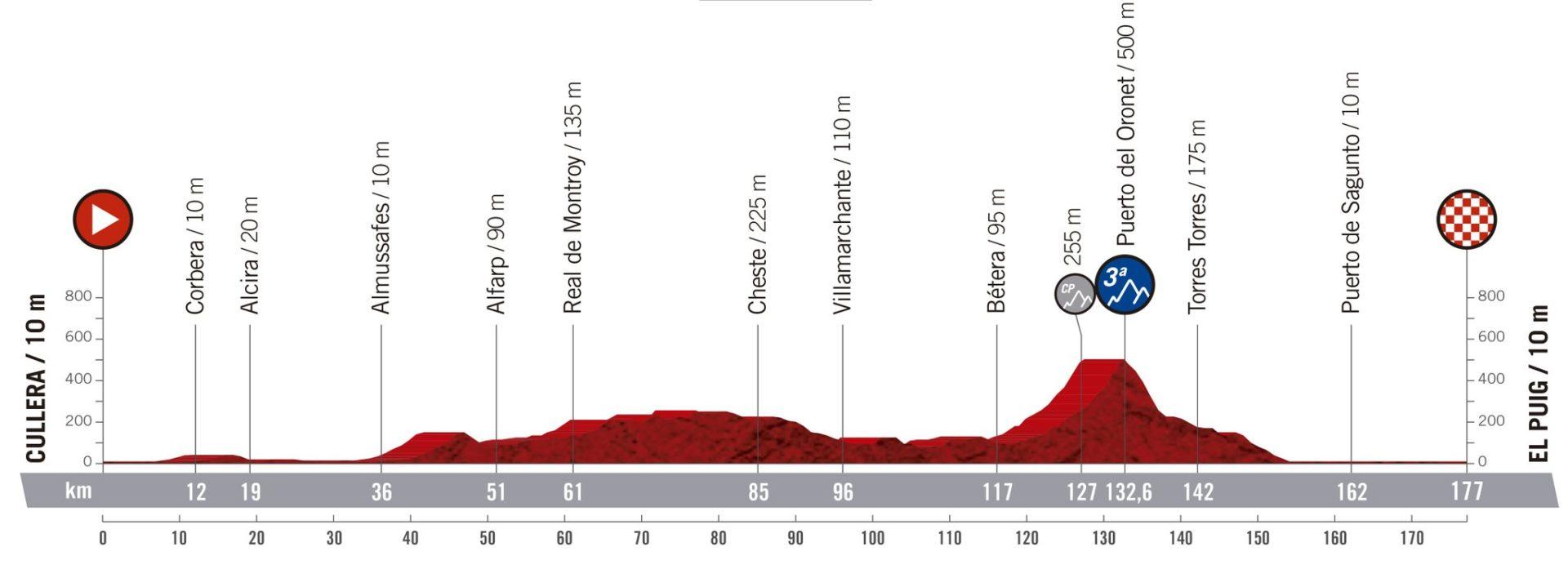 Cullera- El Puig. La Vuelta 2019