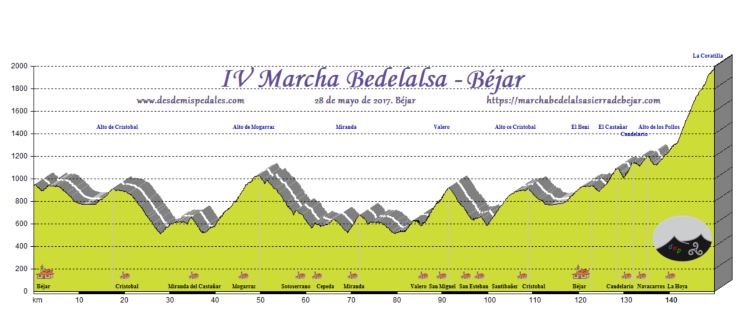 Béjar – La Covatilla. 143 kms