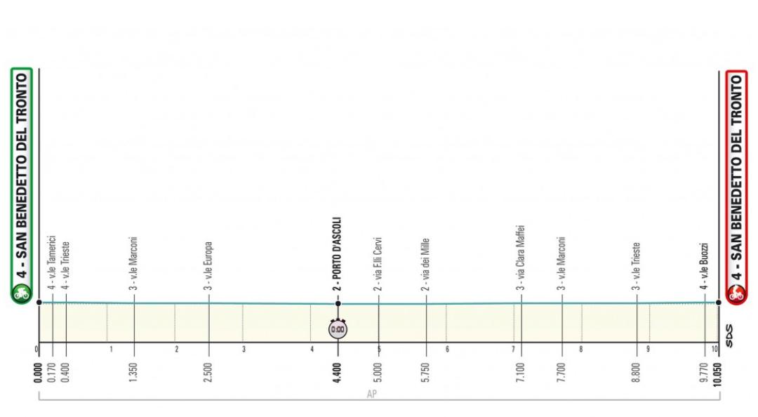 San Benedetto del Tronto. 10,5 kms