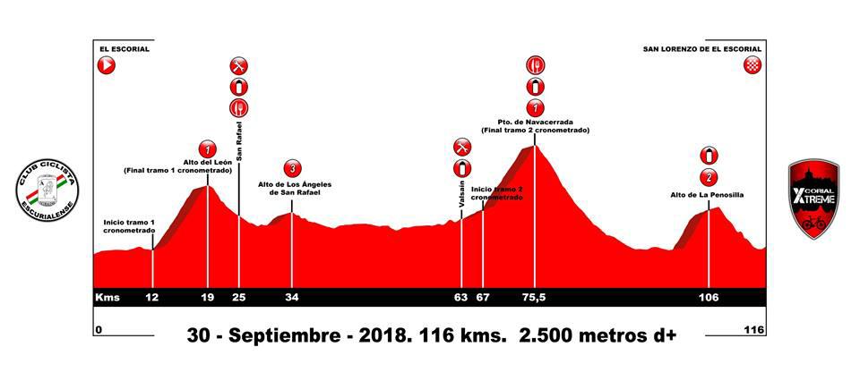 El Escorial – San Lorenzo. 116 kms