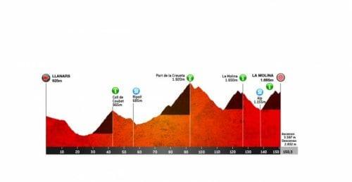 4. Etapa. Llanars (Vall de Camprodon) - La Molina