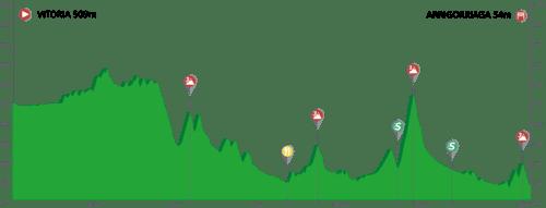 Vuelta Ciclista al Pais Vasco 2.UWT ESP (1ª Cat)  Pais-vasco-itzulia-2019-Etapa4-500x191