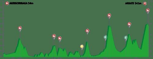 Vuelta Ciclista al Pais Vasco 2.UWT ESP (1ª Cat)  Pais-vasco-itzulia-2019-Etapa5-500x194