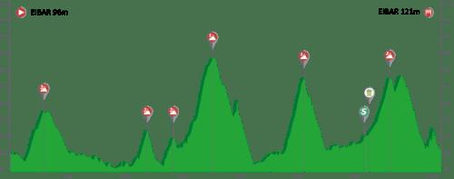 Vuelta Ciclista al Pais Vasco 2.UWT ESP (1ª Cat)  Pais-vasco-itzulia-2019-Etapa6-500x197