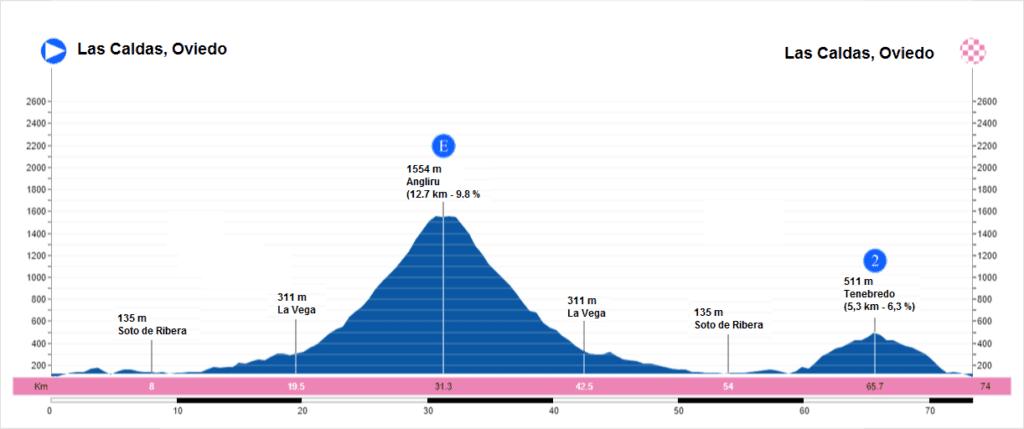 Perfil etapa 3 Machaca Puertos 2019