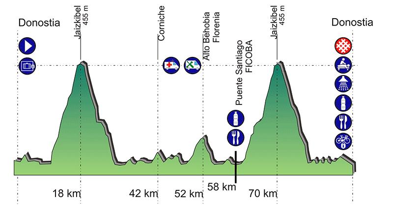 Perfil marcha cicloturista Donostia Baiona Donostia90 kms.