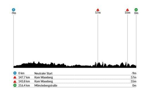 perfil de la Clásica de Hamburgo 2019