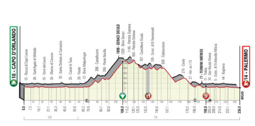 Giro de Sicilia