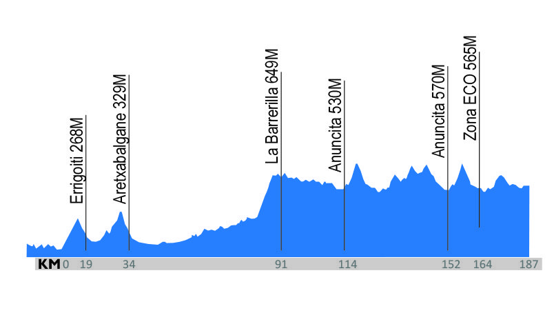 Bermeo – Valdegovía. 184,8 kilómetros.