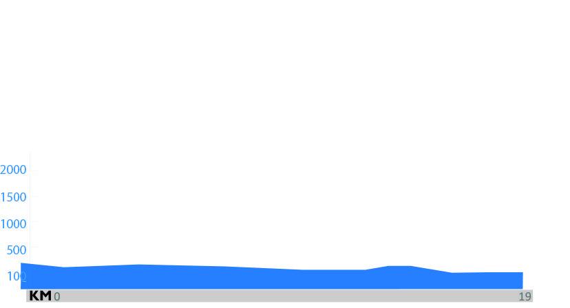 Lodosa – Sartaguda – Lodosa. 19,4 kilómetros