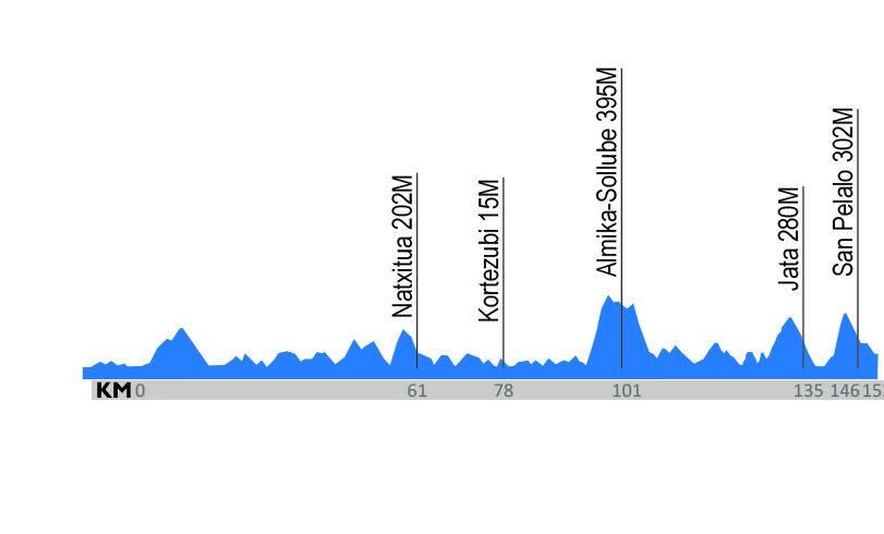 Zarautz – Bermeo. 166,7 kilómetros.