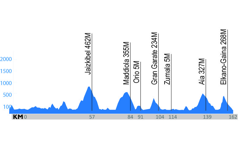 Etapa 1. Zarautz – Zarautz – Vuelta al País Vasco, Itzultia