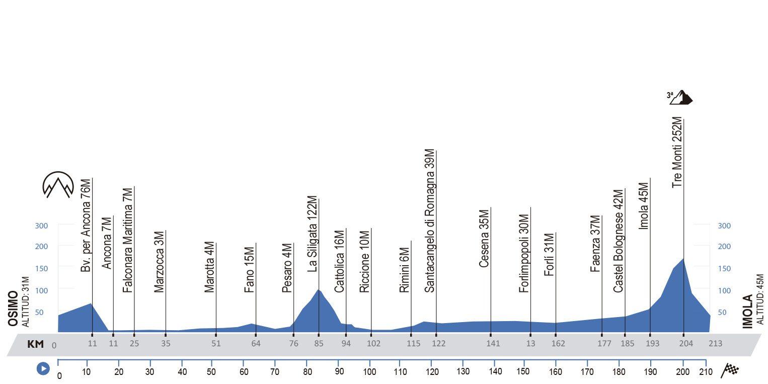 Osimo-Imola. 213 kilómetros