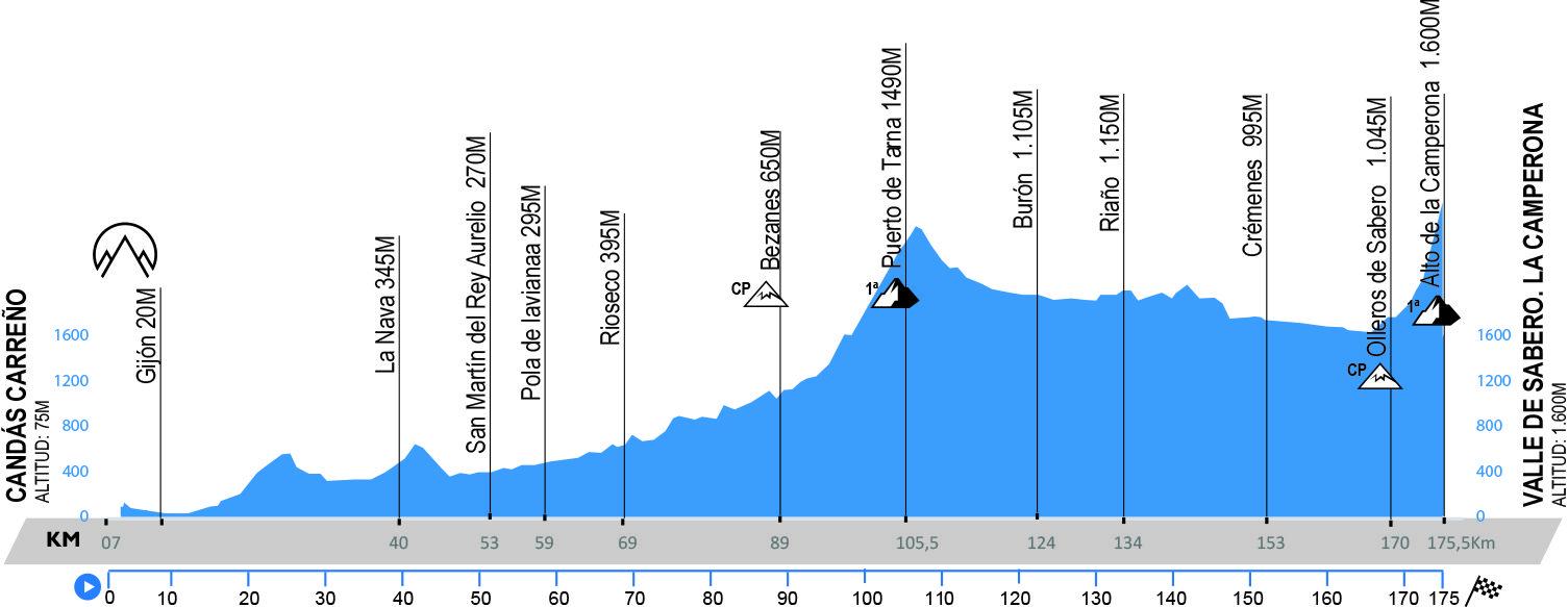 Candás – Valle de Sabero. 175,5 kms.