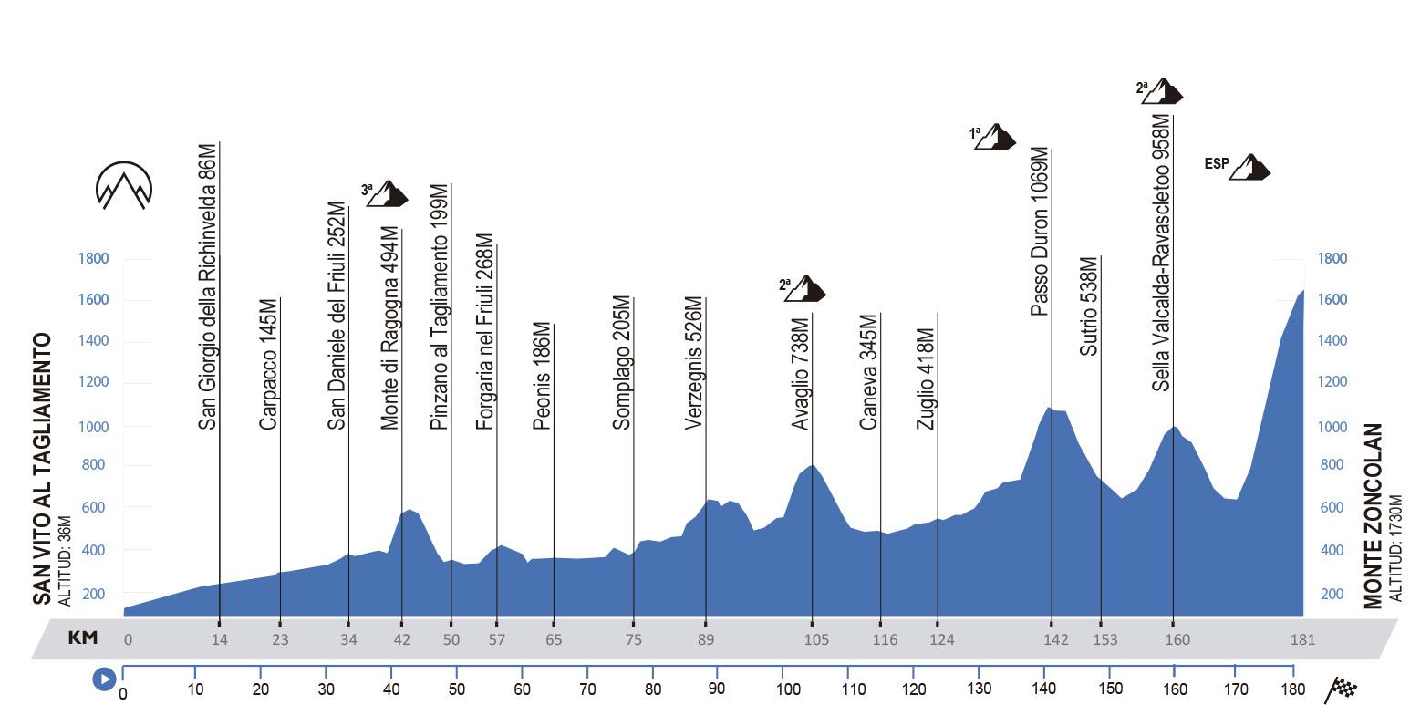 San Vito al Tagliamento-Monte Zoncolan. 181 kilómetros