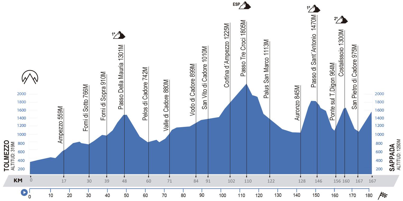 Tolmezzo-Sappada.176 kilómetros