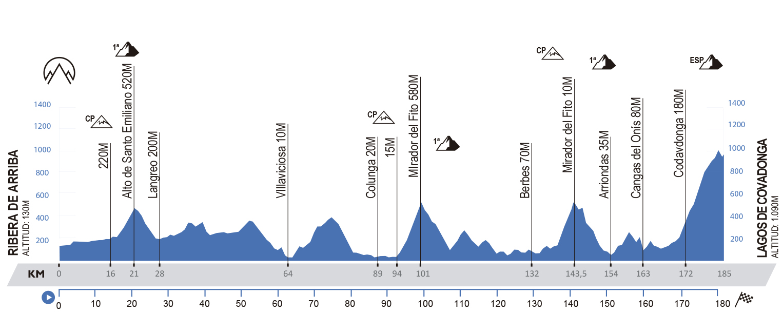 Ribera de Arriba – Lagos de Covadonga. 185,5 kms.