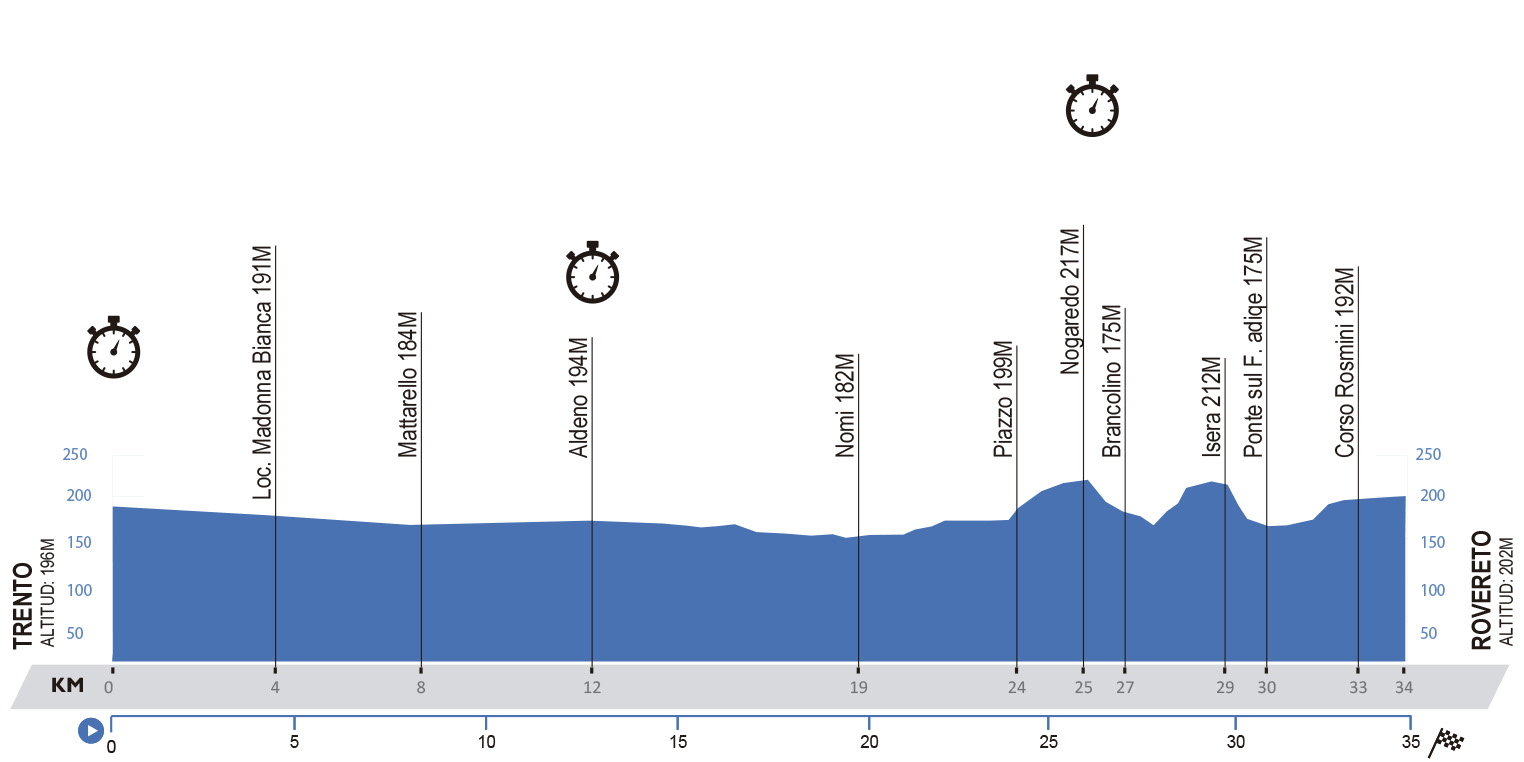 Trento-Rovereto. 34,5 kilómetros