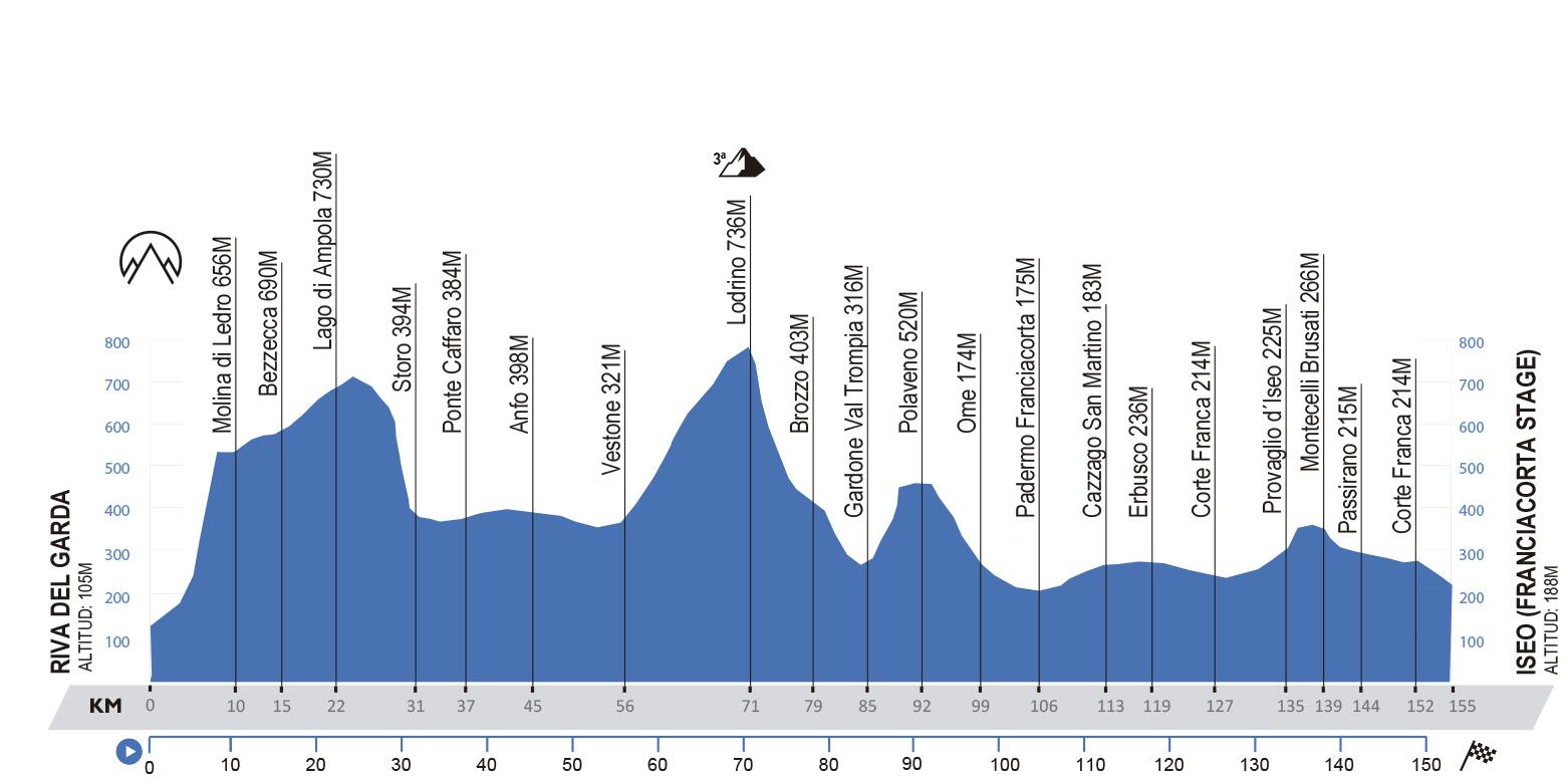 Riva del Garda-Iseo. 155 kilómetros