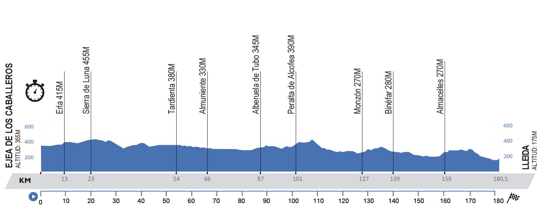 Ejea de los Caballeros – Lleida. 180,5 kms.
