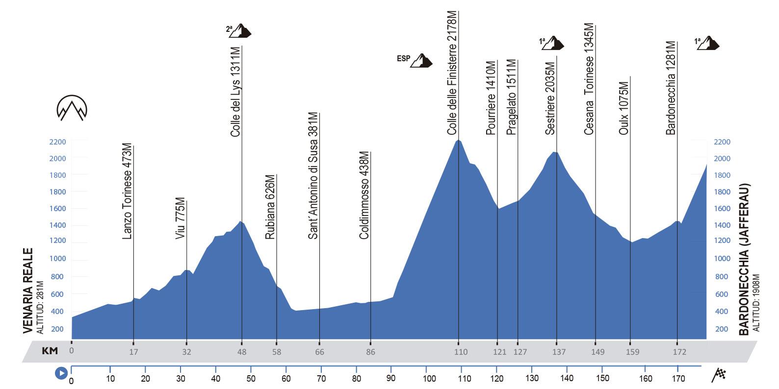 Venaria Reale-Bardonecchia. 181 kilómetros