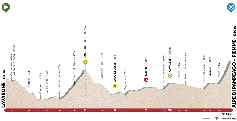 Lavarone – Alto di Pampeago. 145,5 kms.
