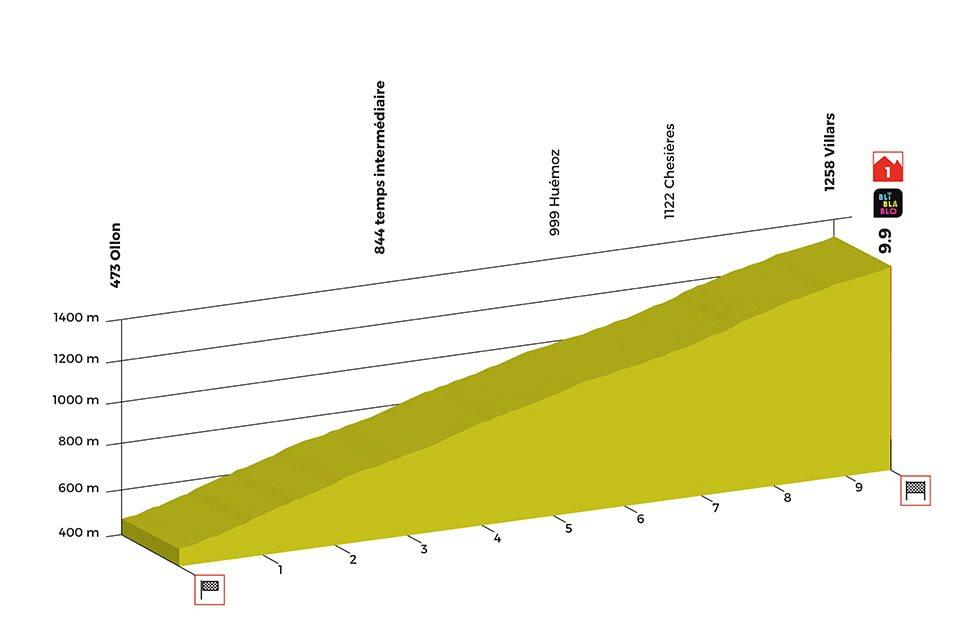 Ollon-Villars. 9,9 kilómetros