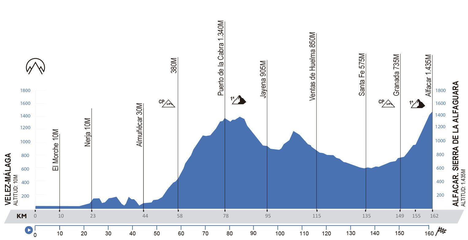 Vélez – Alfacar. 162 kms.