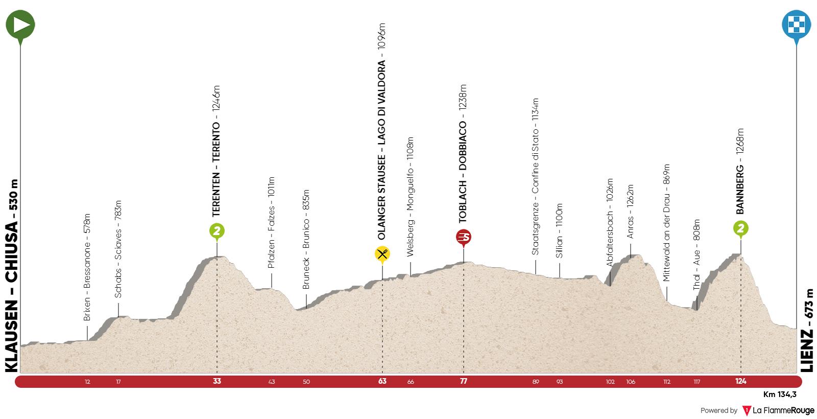 Klausen – Lienz. 134,3 kms.