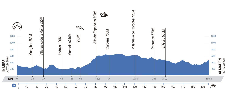 Linares – Almadén. 195,5 kms.