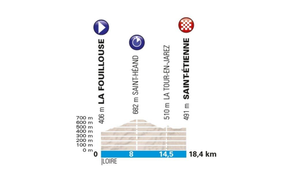 La Fouillouse – Saint Étienne. 18,4 kms.