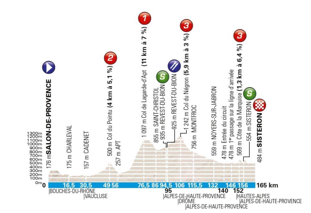 Salon de Provence – Sisteron. 163 kms.