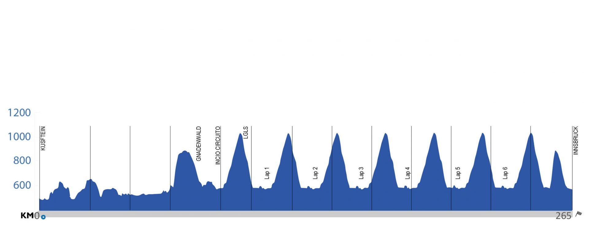 Kufstein e Innsbruck Mundial del Ciclismo Ruta. 265 kilómetros
